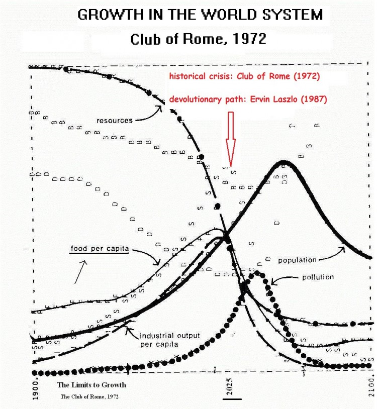 Growth model Club of Rome